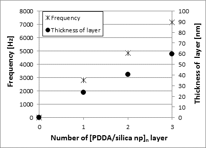 Thickness of [PDDA/silica nanoparticles] layers calculated from the QCM measurement.