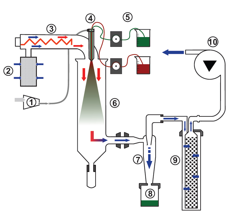 Scheme of spray drier Buchi B-290 with 3-fluid nozzle (1 compressor; 2 inlet filter; 3 heating coil; 4 nozzle; 5 stock solutions; 6 drying chamber; 7 cyclone; 8 dry product; 9 outlet filter; 10 aspirator.